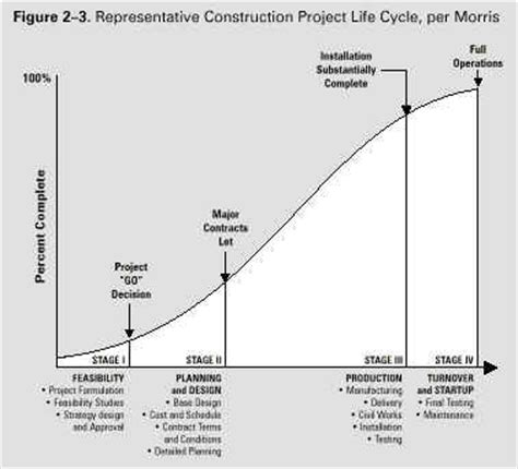 pmbok project cycle diagram chapter 2 the project management context