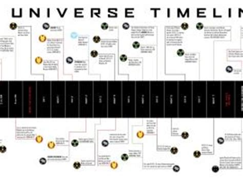 the ultimate marvel movie universe timeline thor thor movies marvel com