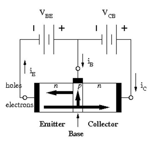 transistor operation modes electronics gurukulam modes of operation in transistor