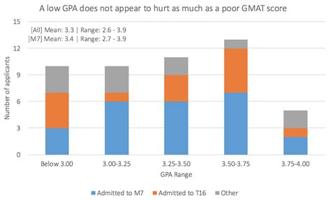 Importance Of Undergraduate Gpa For Mba by What Are My Odds Applying To The Top Mba Programs