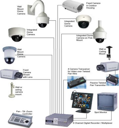 cctv security cameras computer repair in schaumburg