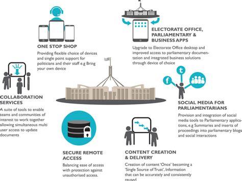 strategic themes definition ict strategic plan 2013 2018 parliament of australia