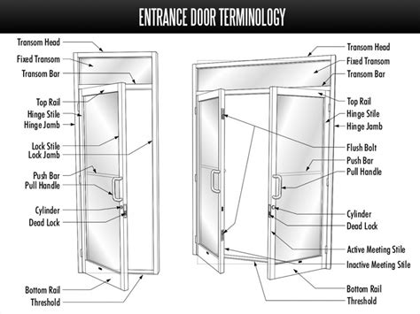 Door Frame Terminology Diagram by Entrance Door Terminology Island Commercial Glass Repair Store Front Glass And Windows