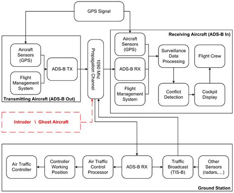 pattern classification john wiley and sons aerospace free full text air traffic security