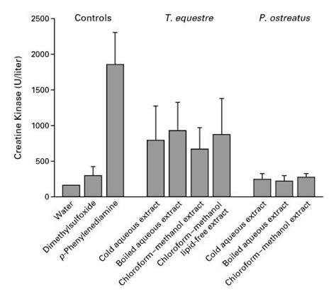 f creatine kinase total serum intoxication as a cause of rhabdomyolysis nejm