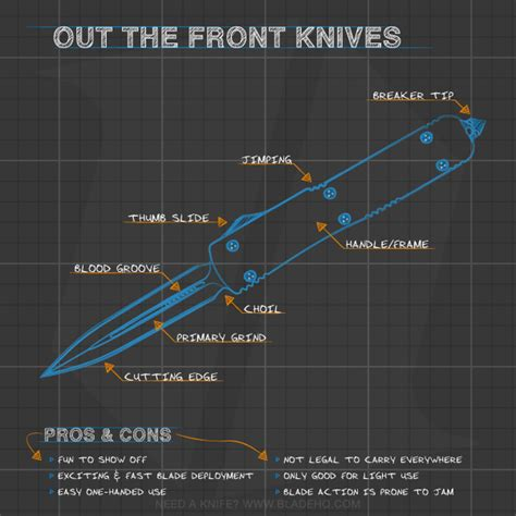 out the front knifes admin author at otf knives