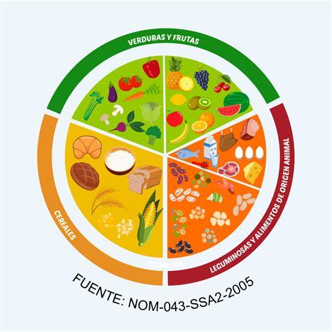 el plato del buen comer come saludable sin sacrificios plato del bien comer nutrici 243 n grupo bimbo