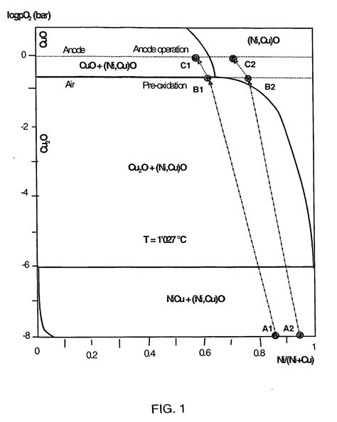 phase diagram for o2 patent ep2324142b1 metallic oxygen evolving anode operating at high current density for
