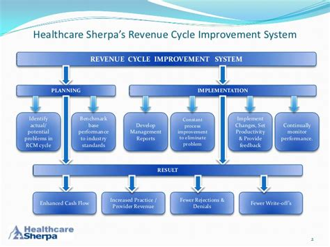 revenue cycle management in healthcare flowchart hospital revenue cycle flowchart best free home
