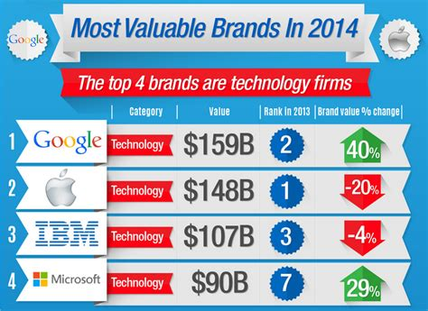 the top 4 most valuable brands in the world are all tech companies kitguru