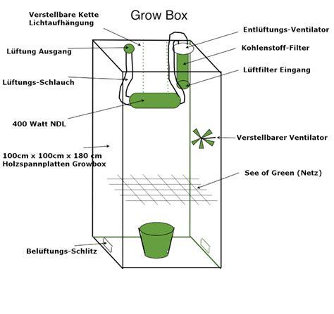 wie kann kã ndigung schreiben fã r wohnung wie sich eine growbox selber bauen kann irierebel