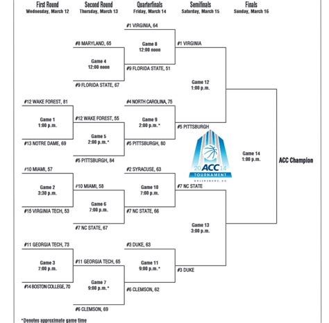 2014 acc basketball tournament bracket acc basketball tournament 2014 results and bracket nc