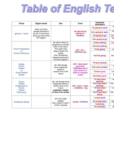 table of tenses pdf table of tenses zoogii