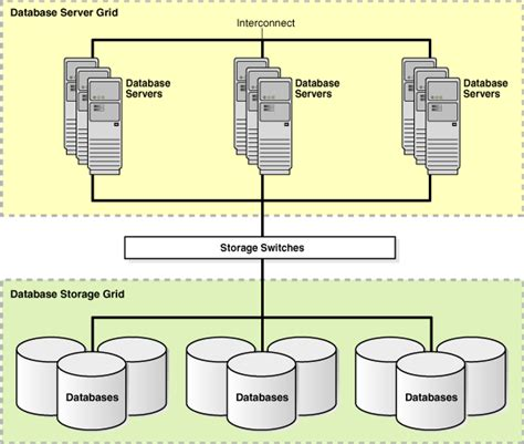 Oracle Database High Availability Features And Products