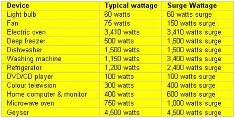 top 28 average watts used in a home solar on the go