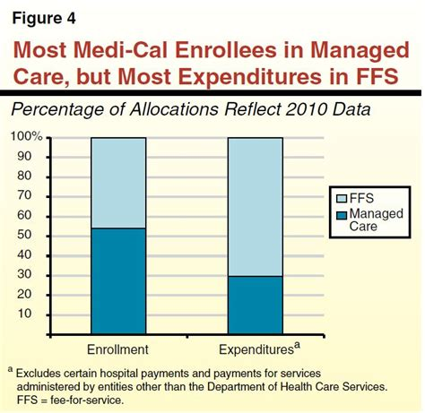 medi cal managed care an overview and key issues issue brief the 2012 13 budget integrating care for seniors and