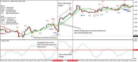 strategy pattern là gì forex handel assistent indicator 171 binaire opties