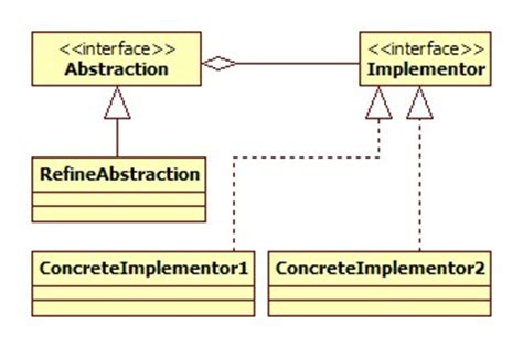 bridge pattern java exle code bridge design pattern java tutorial blog