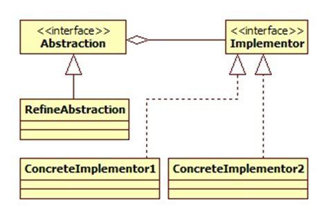 bridge pattern java exle bridge design pattern java tutorial blog