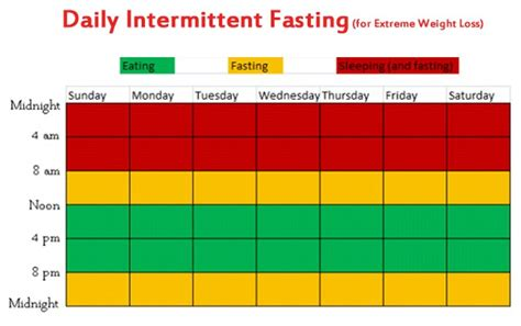 how to intermittent fasting intermittent fasting for weight loss 101 ultimate