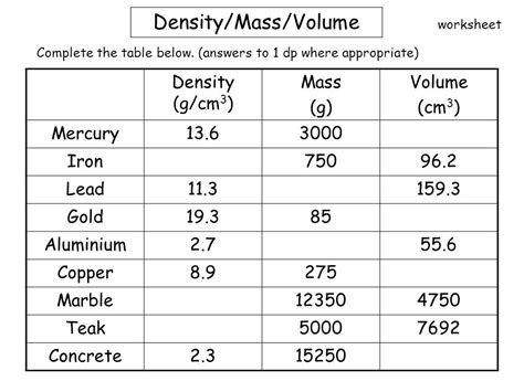 Volume And Density Worksheet by Whiteboardmaths 169 2007 All Rights Reserved Ppt