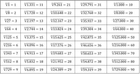 kumpulan contoh soal contoh soal akar pangkat  kelas