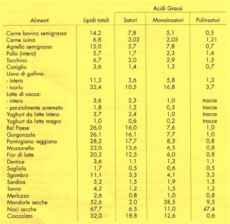 acidi grassi saturi e insaturi alimentazione tabella2