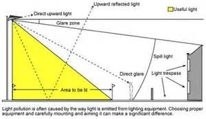 what is tennis court light trespass