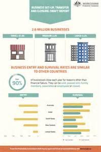 Infographic Report by Infographic Reports Infographic Design In Australia Datalabs