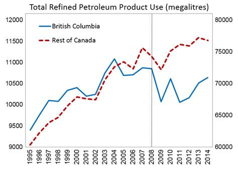 wiki 4 global changes from growing transport to smart british columbia carbon tax wikipedia
