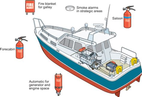 boat safety requirements california what type fire extinguisher for boat security sistems
