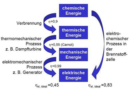 Wirkungsgrad Brennstoffzellenauto by Brennstoffzellen Funktionsweise Und Anwendungen