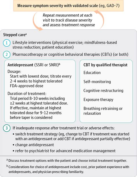 anxiety treatment treatment of anxiety disorders in 2017 anxiety disorders jama the jama network