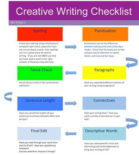Ideas For Ks2 Creative Writing | ks2 resources s6 tutoring academy ltd