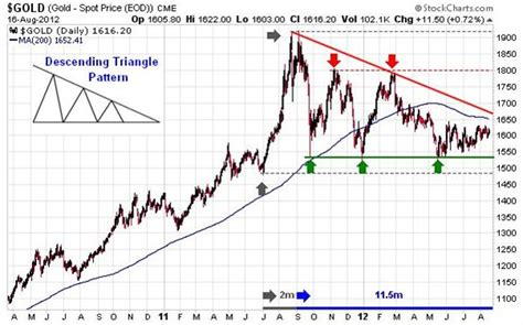 triangle pattern stock chart gold technical analysis a study of short long term