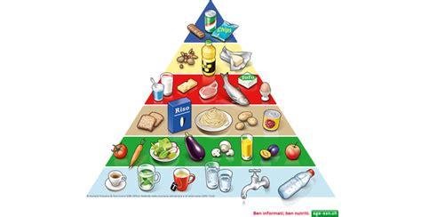 immagini piramide alimentare image gallery piramide alimentare