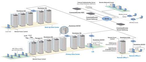 Server Room Components by Raritan Paragon Ii Cat5 Matrix Switch I Tech Company