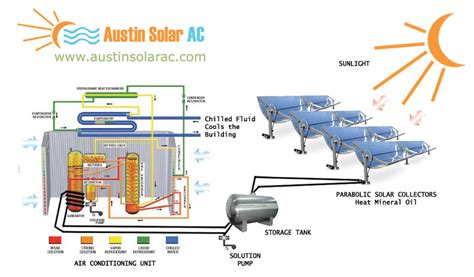 home air home air conditioner system diagram