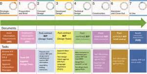 implementing bim estate management