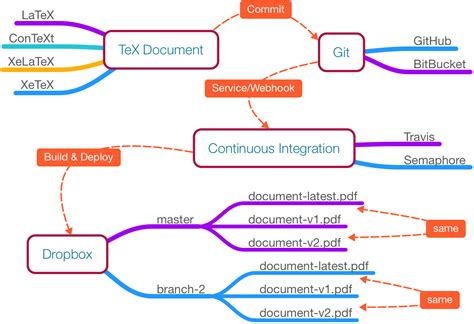 latex tutorial step by step document building versioning with tex document git