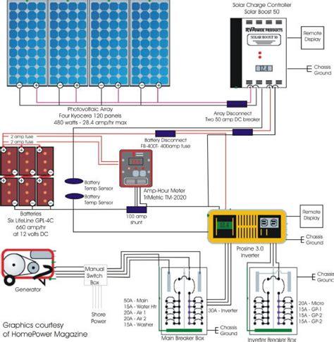 rv solar wiring diagram agnitum me