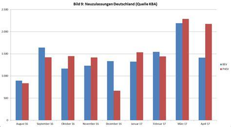 Kosten Auto Pro Km by Renault Zoe Kosten Pro Kilometer Topreleasecars Page