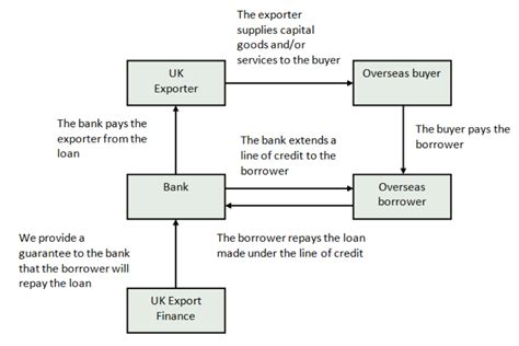 lines of credit detailed guidance gov uk