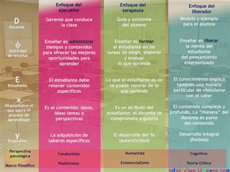 Modelo Curriculum Acompañante Terapeutico 191 Qu 233 Tipo De Docente Soy