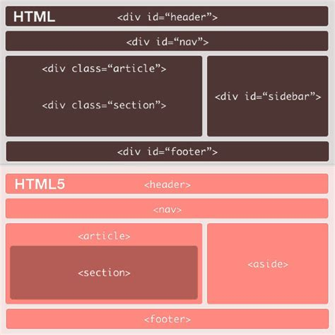 Div Html 5 by Html5 Y Css3