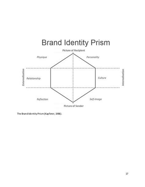 dissertation on branding ma marketing communications dissertation on human branding