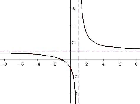 gr 225 fico de funciones racionales