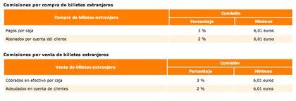 cambio moneda extranjera banco de espa a comisiones cambio de moneda extranjera rankia