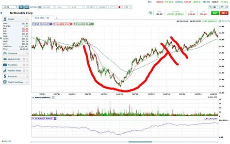 canslim cup and handle pattern afl can slim a sniper s approach to investing in stocks the