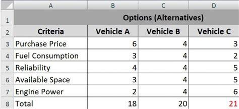 decision rights matrix template make the right decision using a decision matrix